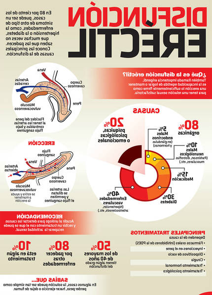 Ejercicios mejorar ereccion : Solución eficaz 100% natural